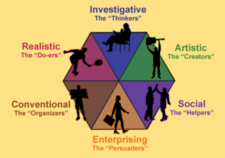 personality spectrum thinker giver adventurer organizer (for myself) how out of the four personalities (thinker, giver, organizer and adventure) i am a thinker and giver as well being exposed to a variety of others we can also use one of the nine teaching styles, (lecture, group discussion, small group work, visual focus, logical presentations, random presentations, conceptual presentations.