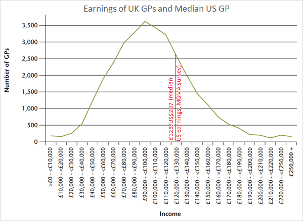 Increasing your earnings as a doctor - 80,000 Hours