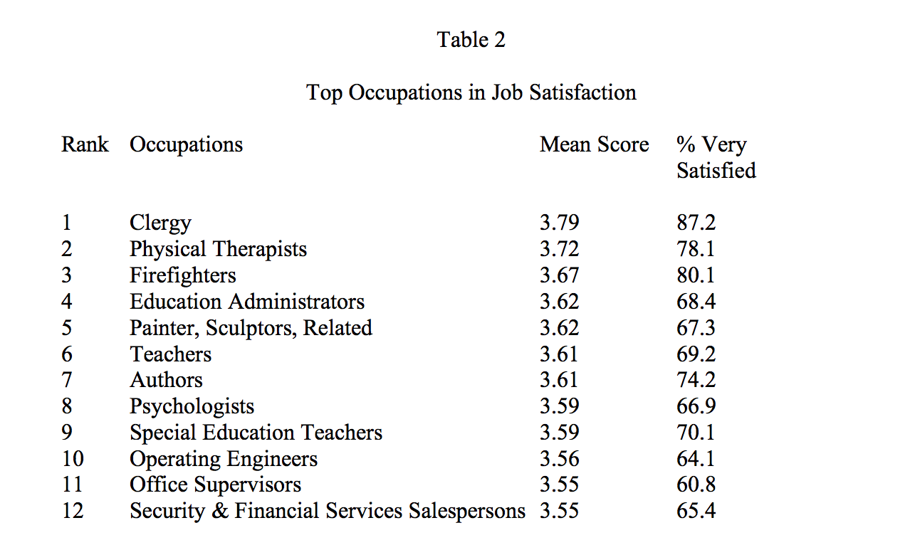 thesis of employee satisfaction Factors affecting job satisfaction of employees in a public institution a thesis submitted to the graduate school of natural and applied sciences.