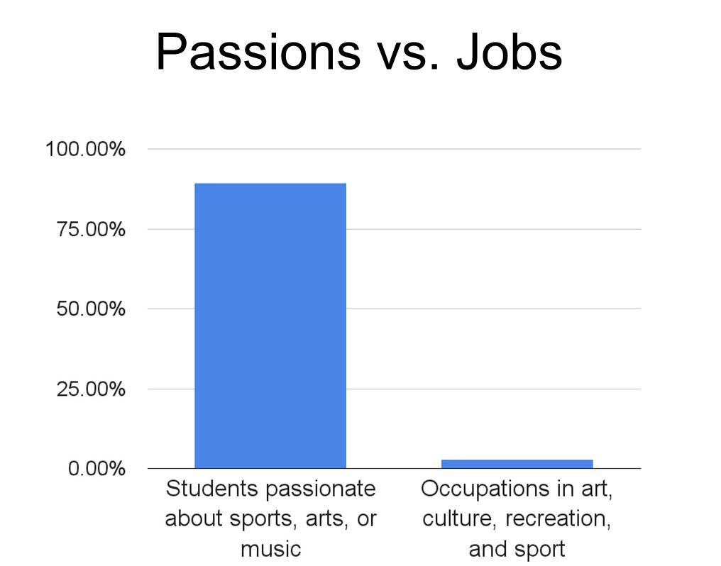 Passion vs jobs