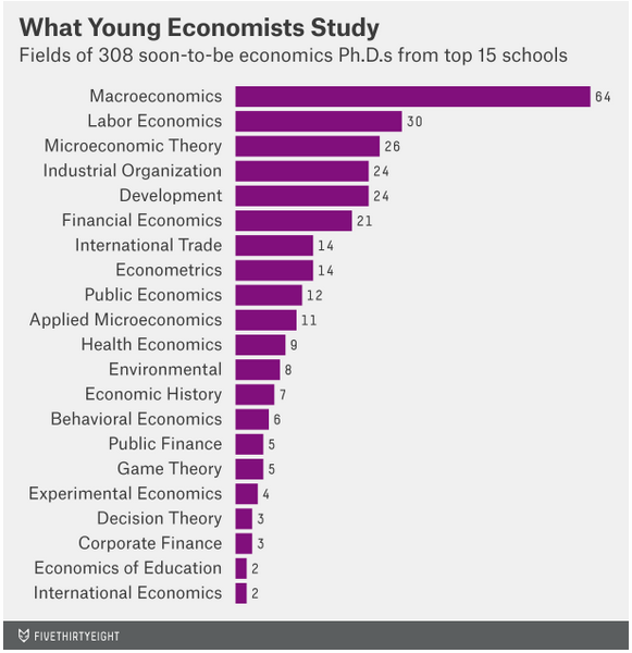 Why an economics PhD might be the best grad degree - 80,000