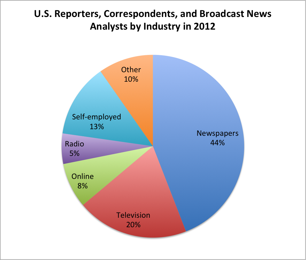 Journalism career review data from bureau of labor statistics ccuart Image collections