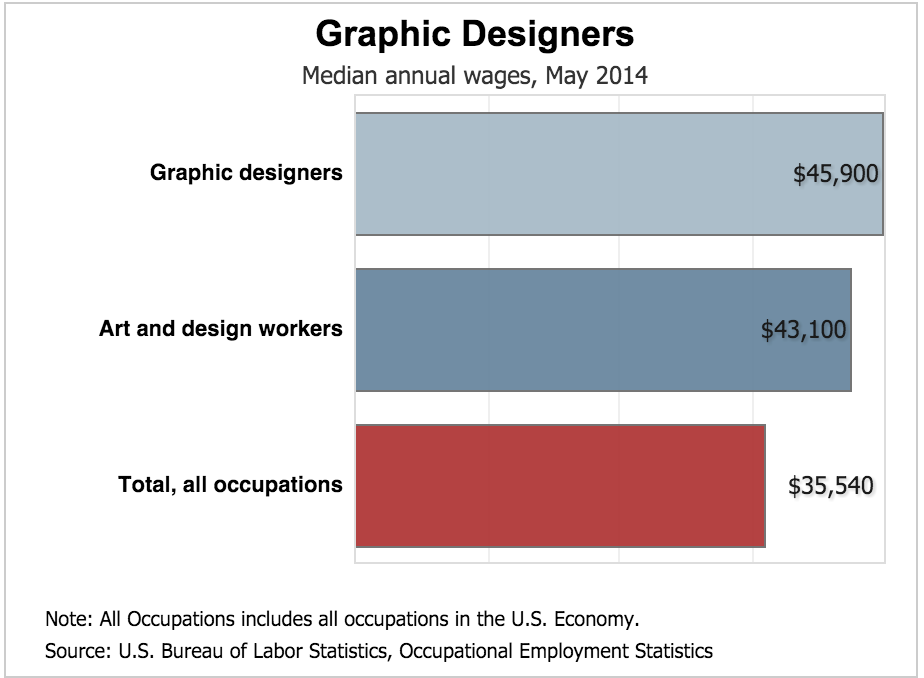 Graphic Designer Salary In Chicago