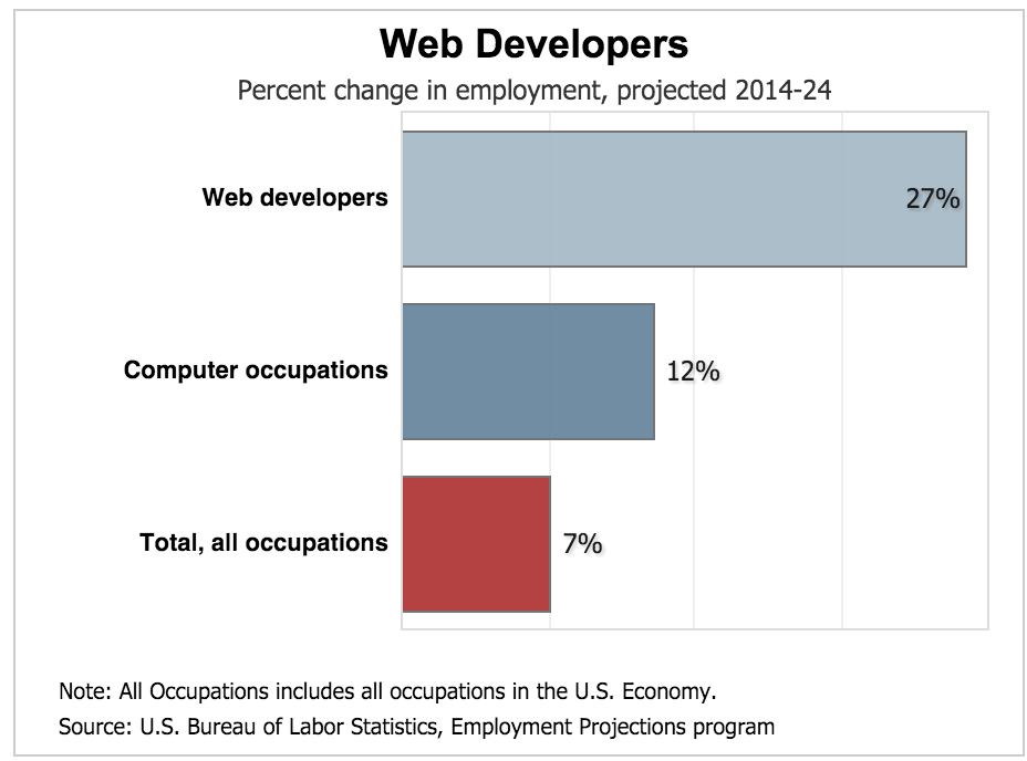 Salary Of Web Designer Ceo In Connecticut