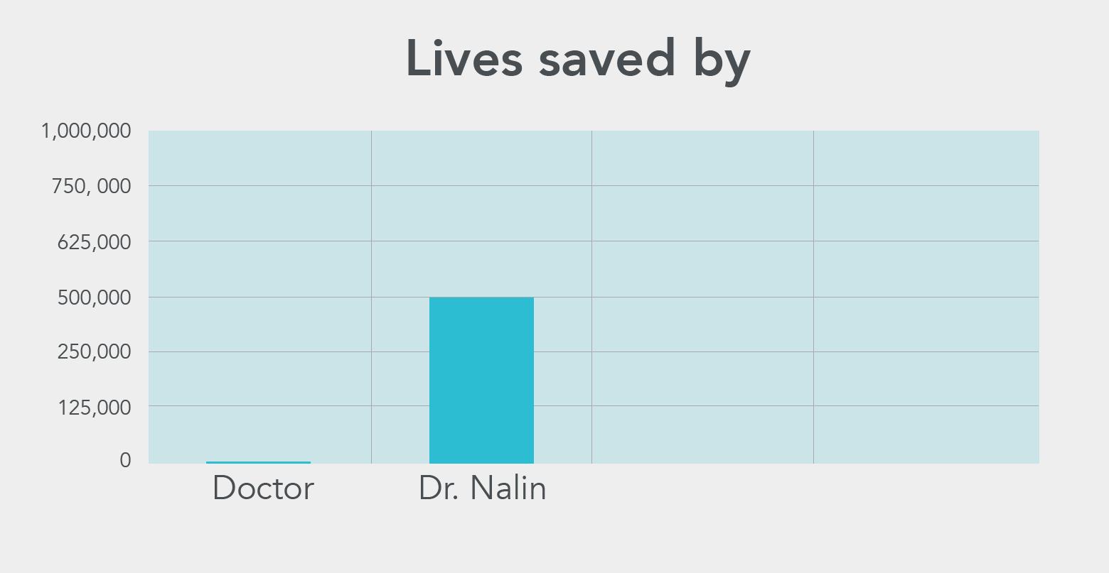 Lives saved by Dr. Nalin