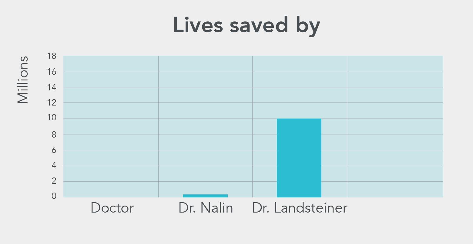 Lives saved by Dr. Landsteiner