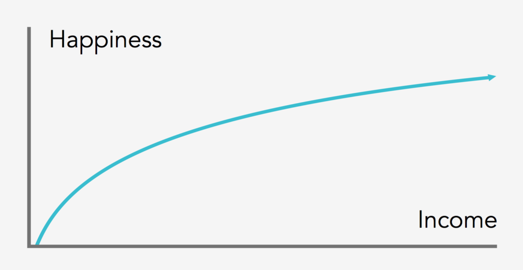 graph of happiness and income