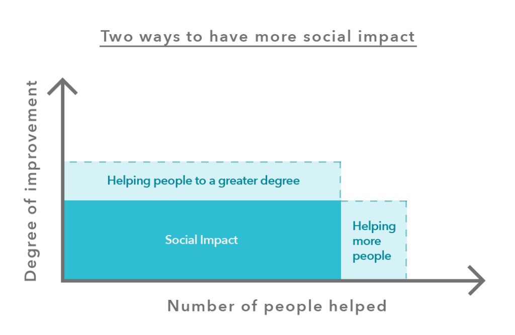 Social impact - how to change the world - help more people, or help people more