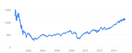 dow jones trend over time