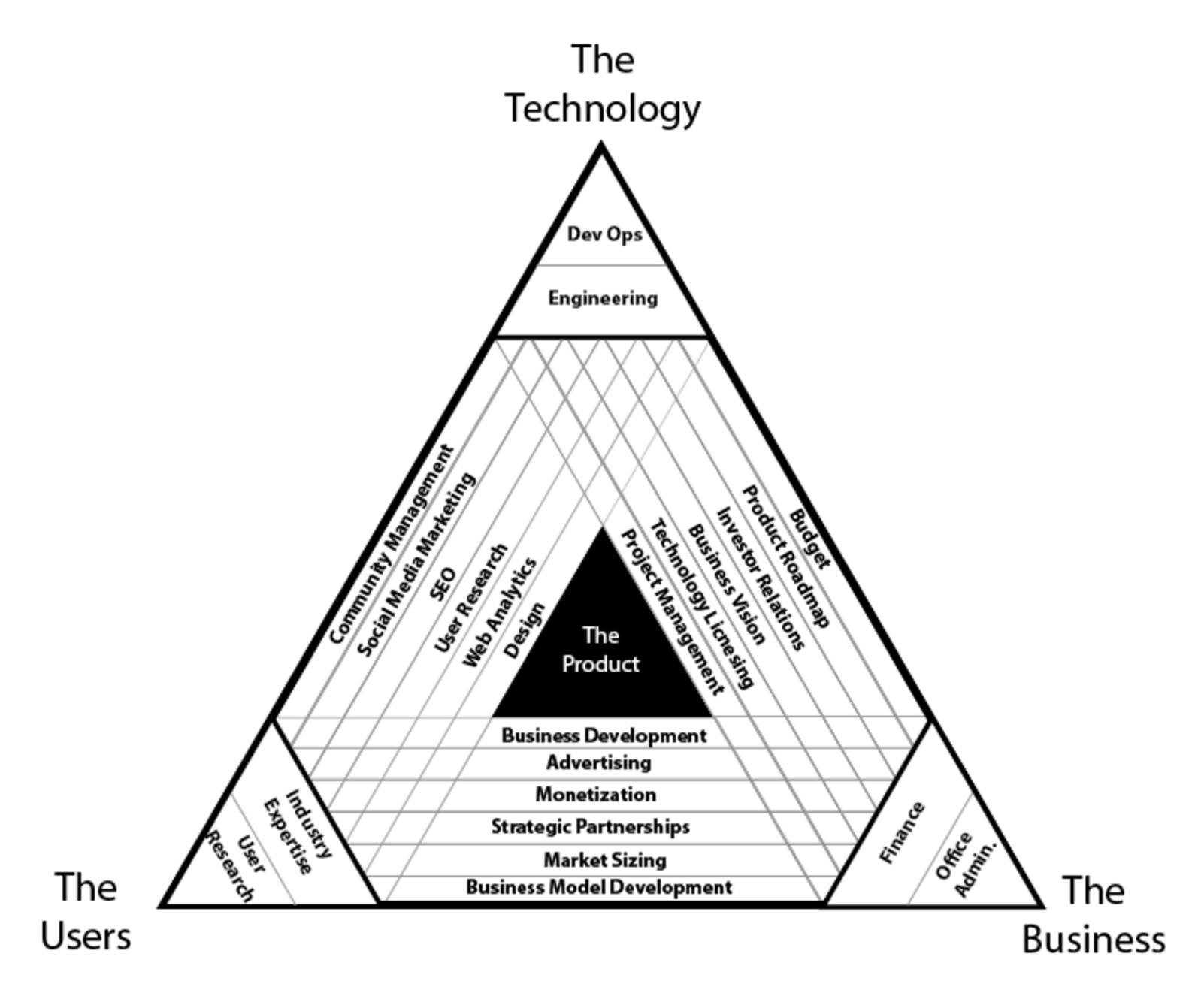 diagram of the roles in a technology business that