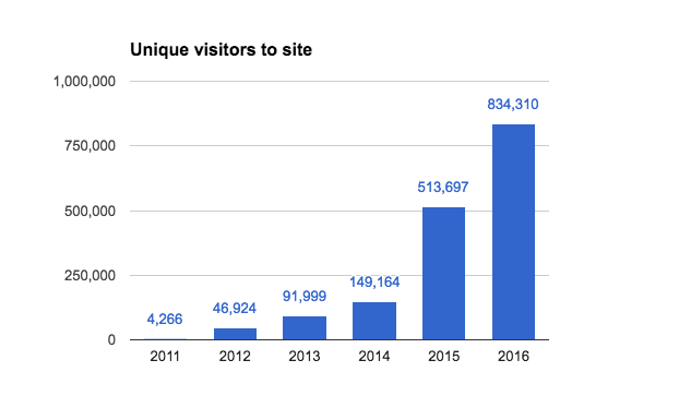 Web traffic statistics, unique visitors