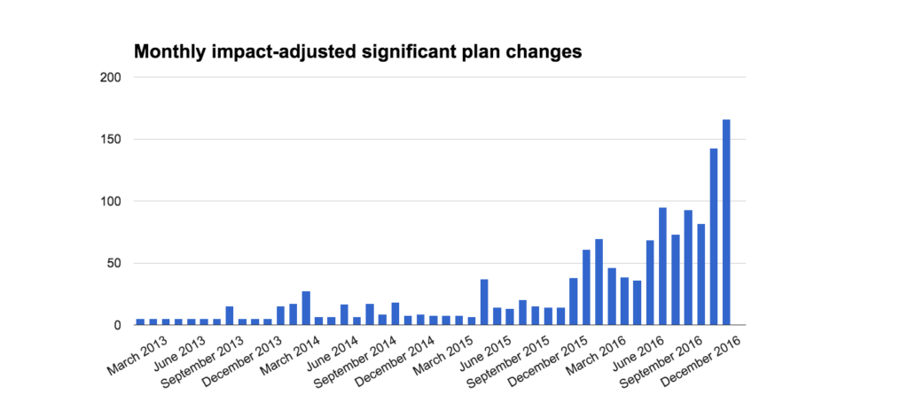 Monthly significant plan changes
