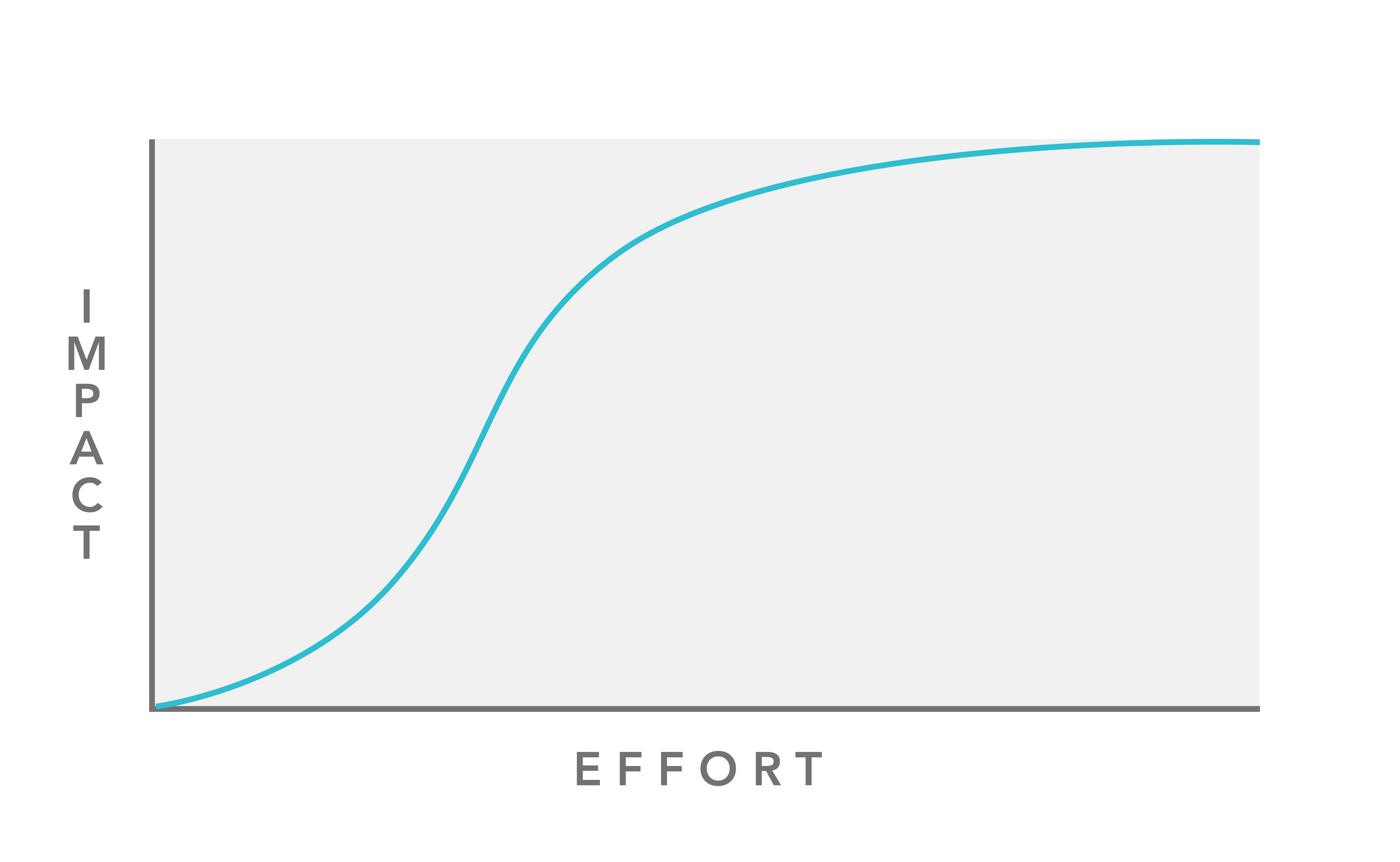 Diminishing returns to impact