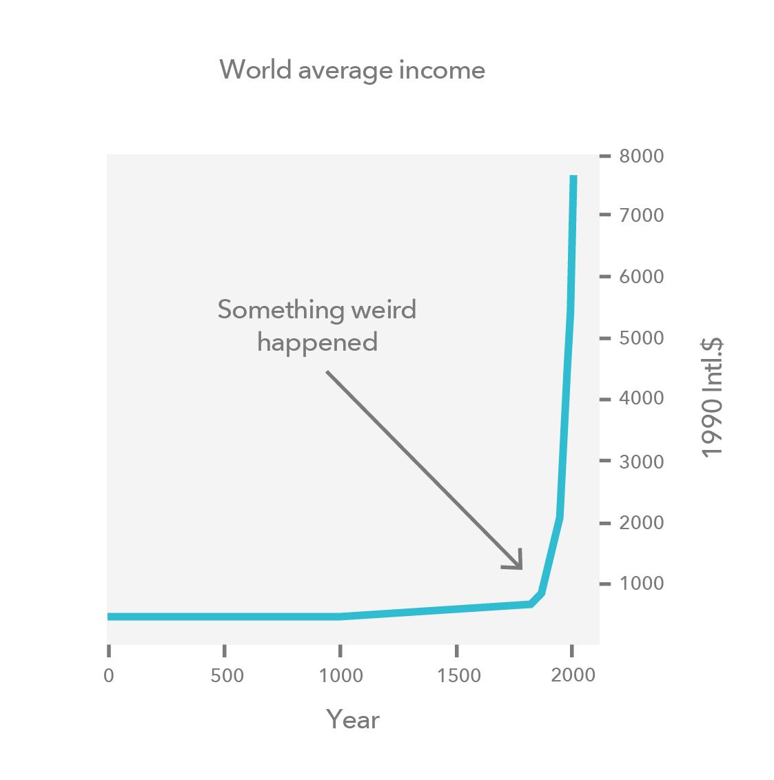 World average income
