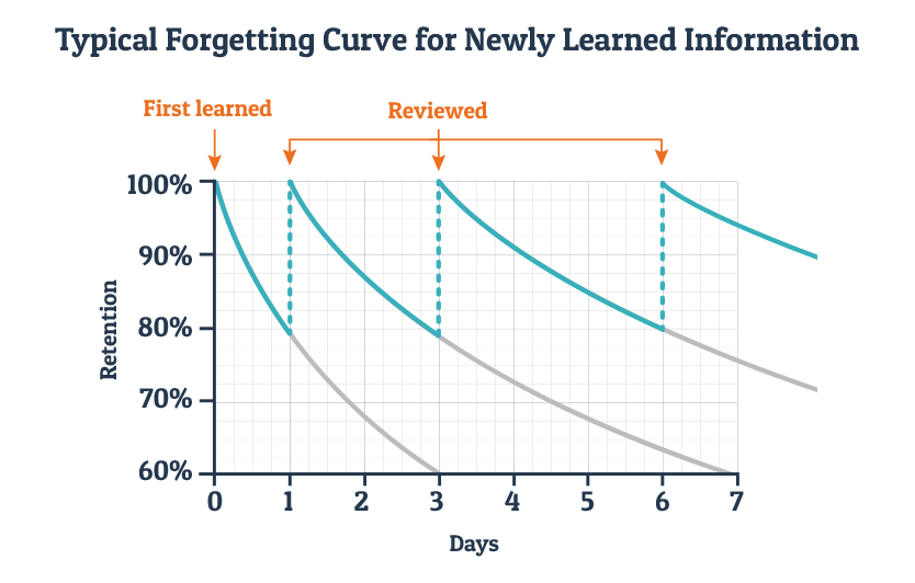Spaced repetition learning