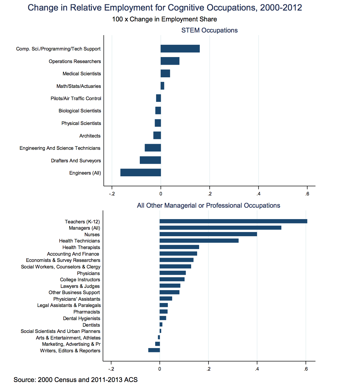 Change in Relative Employment for Cognitive Occupations