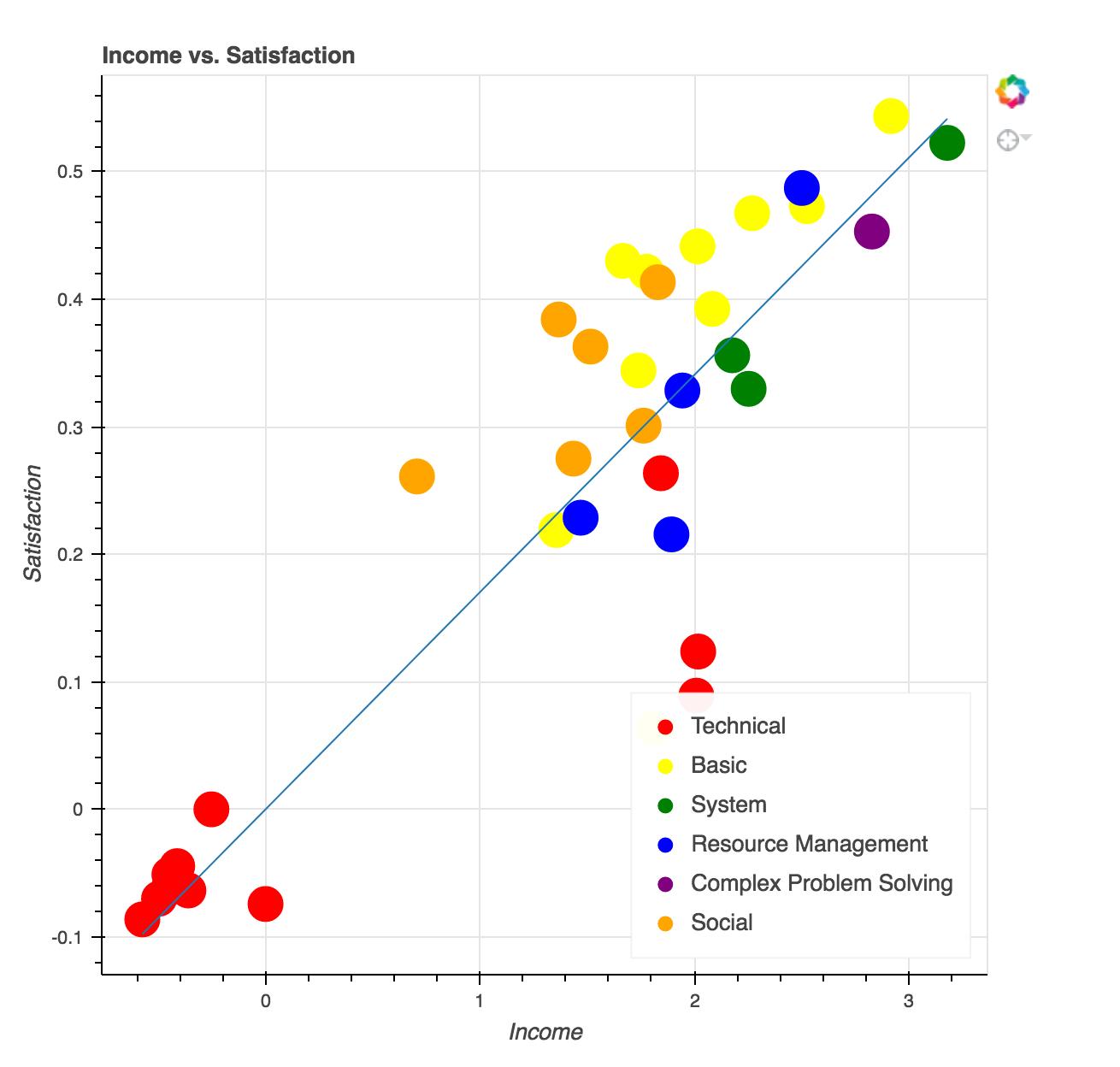 Income vs Satisfaction