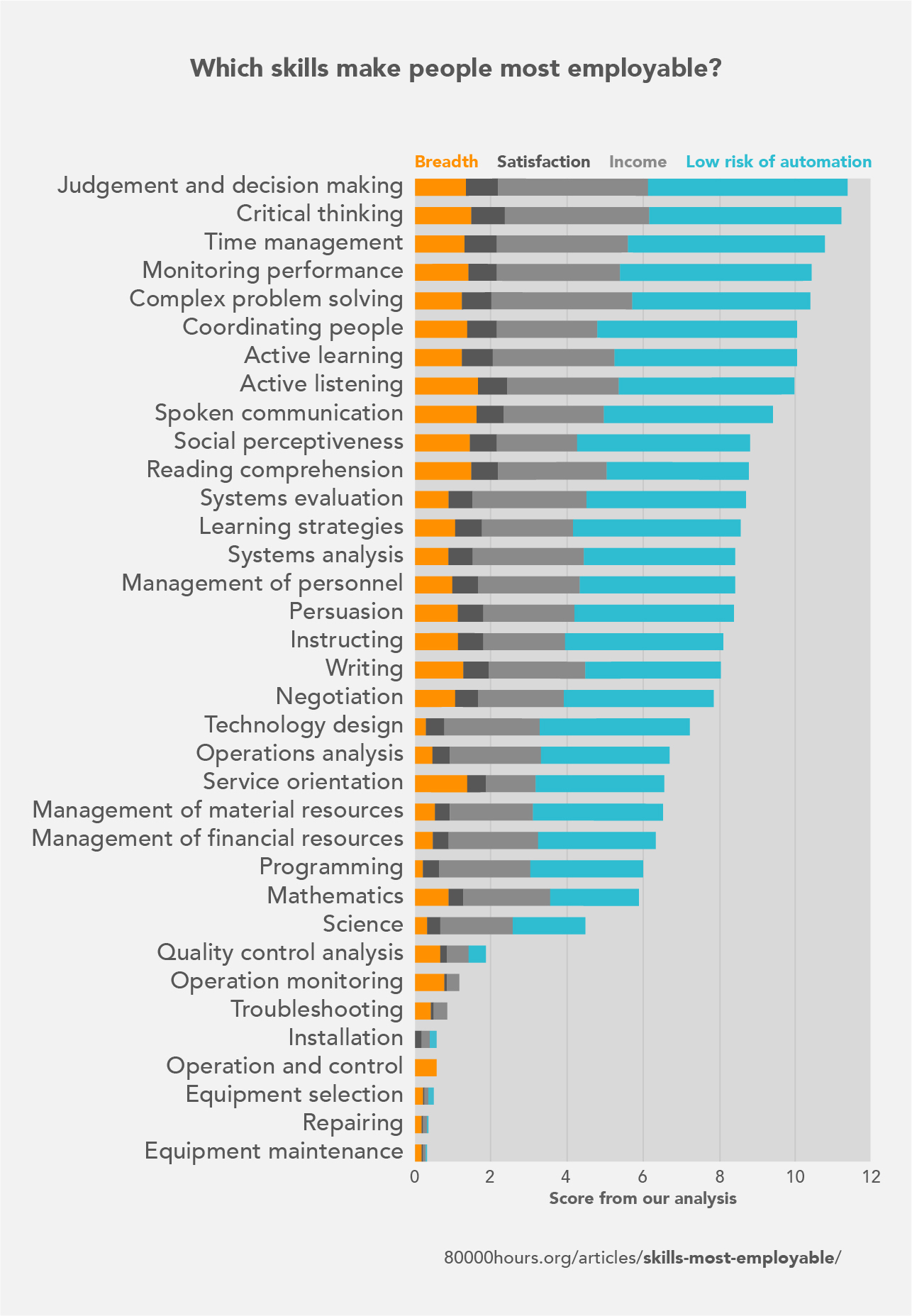 Which skills make people most employable?