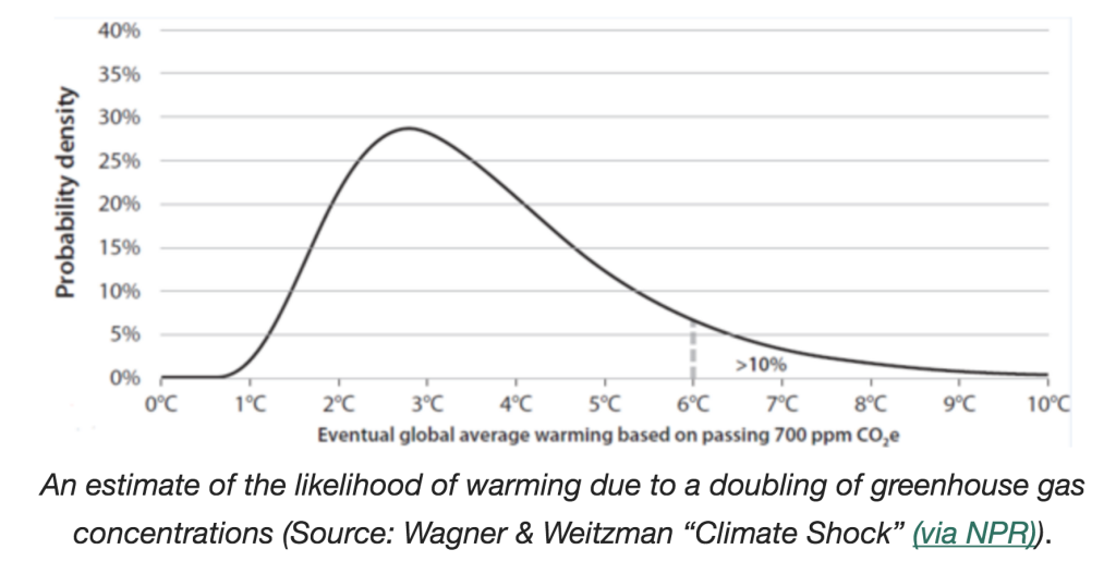 Does climate change pose an existential risk? Wagner and Weitzman predict a greater than 10% chance of greater than 6 degrees celsius of warming.
