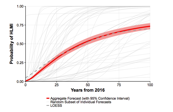 Graph of expert prediction from Grace et al: The median estimate was that there is a 50% chance we will develop high-level machine intelligence in 45 years