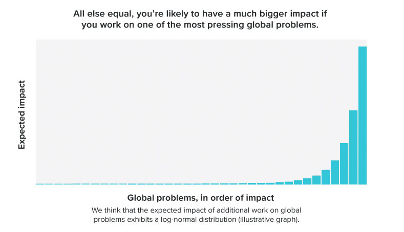Our list of urgent global problems - 80,000 Hours