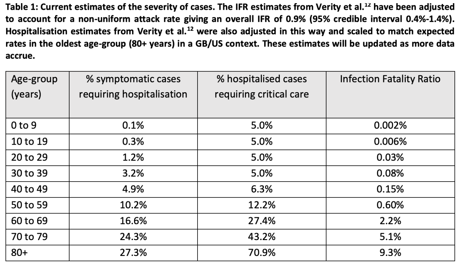 Impact of non-pharmaceutical interventions (NPIs) to reduce COVID19 mortality and healthcare demand