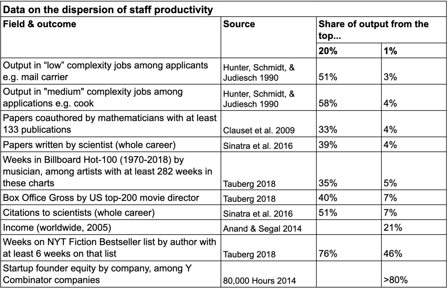 Data on the dispersion of staff productivity