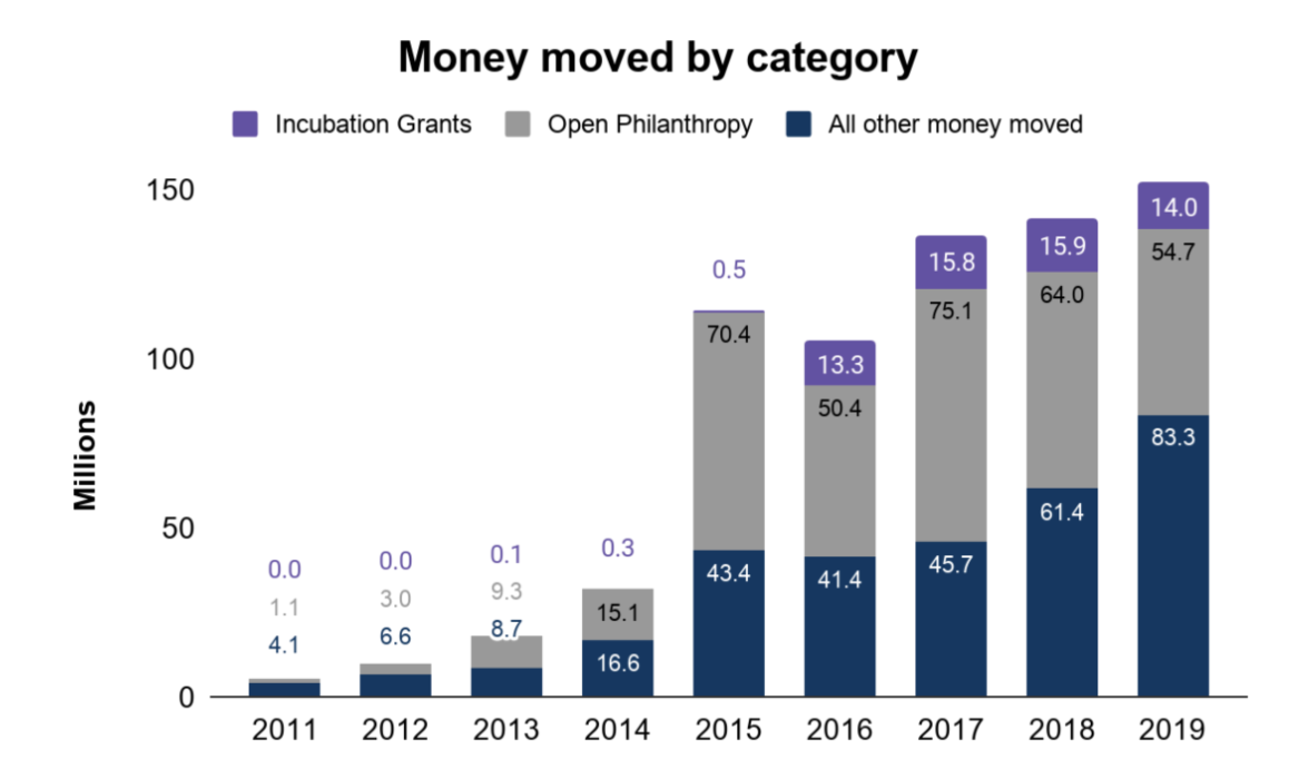 Money moved by category