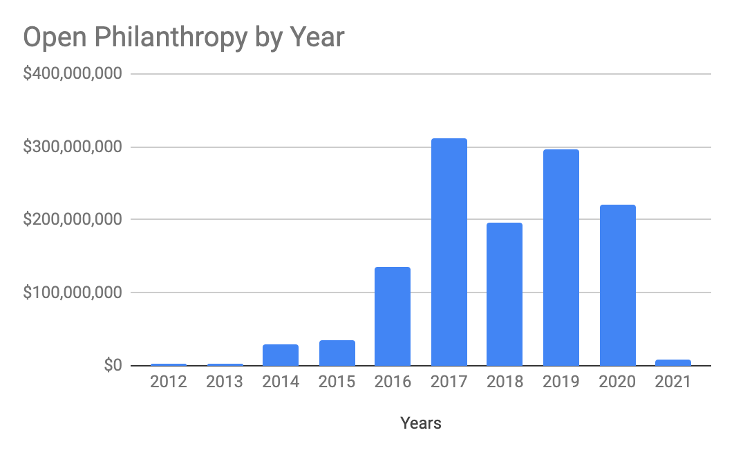 Open Phil by Year
