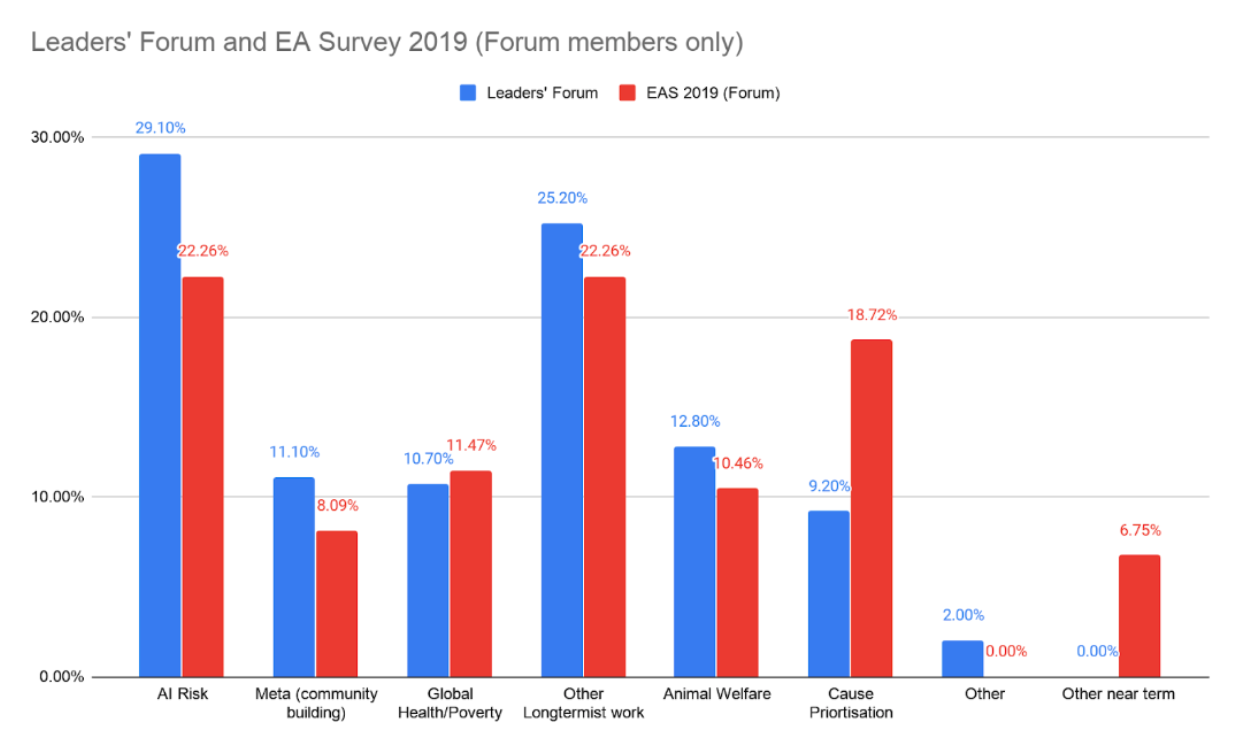 Leaders Forum and EA Survey 2019